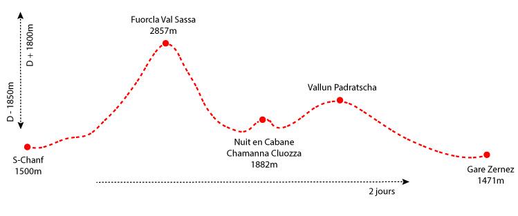 Dénivelé Fuorcla Val Sassa - Chamanna Cluozza - Zernez